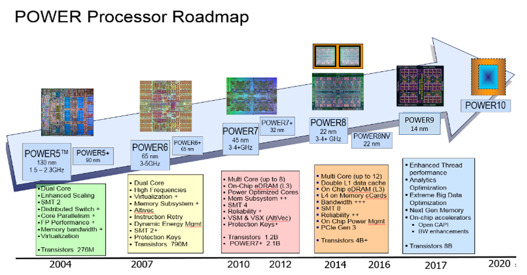IBM-ROADMAP