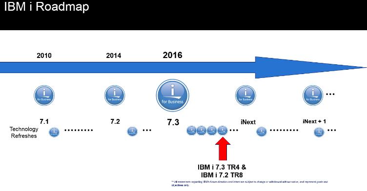 IBMi-ROADMAP